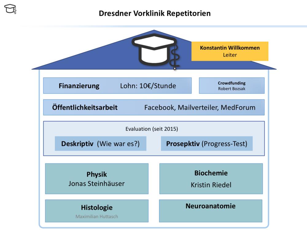 Organigramm – Dresdner Vorklinik Repetitorium