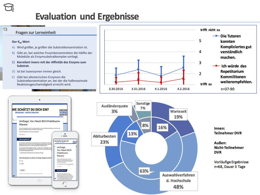 Auszug der Evaluation